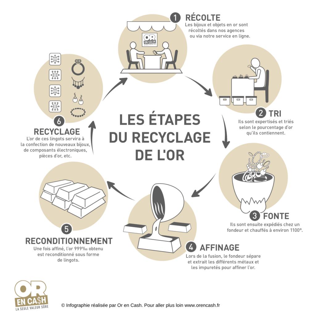 Comprendre les différentes étapes du recyclage de l'or, par Or en Cash