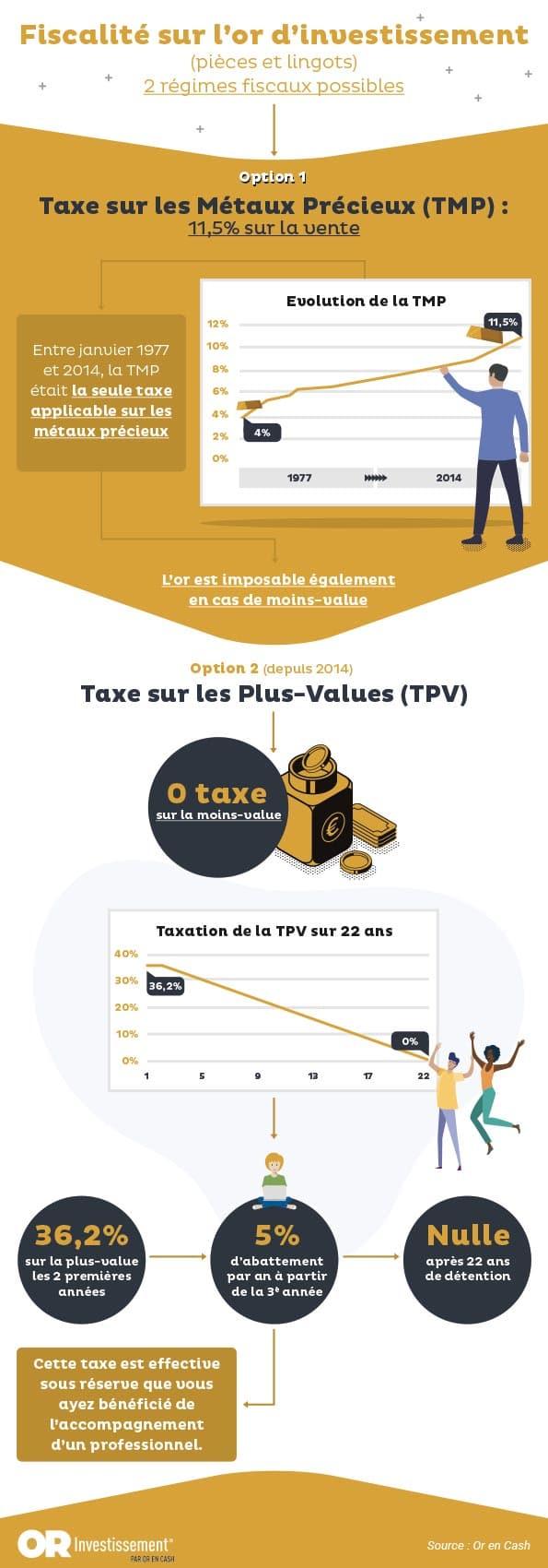 La fiscalité de l'or d'investissement par Or en Cash