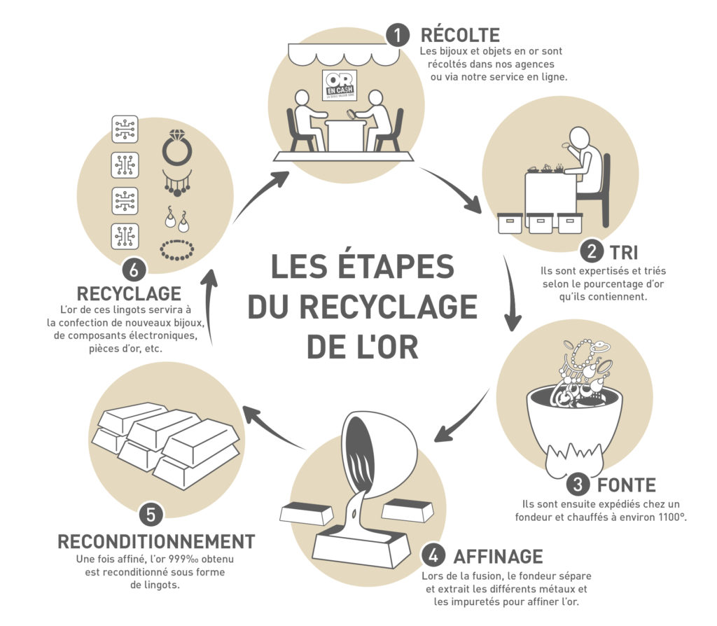 Schéma du cycle de recyclage de l'or